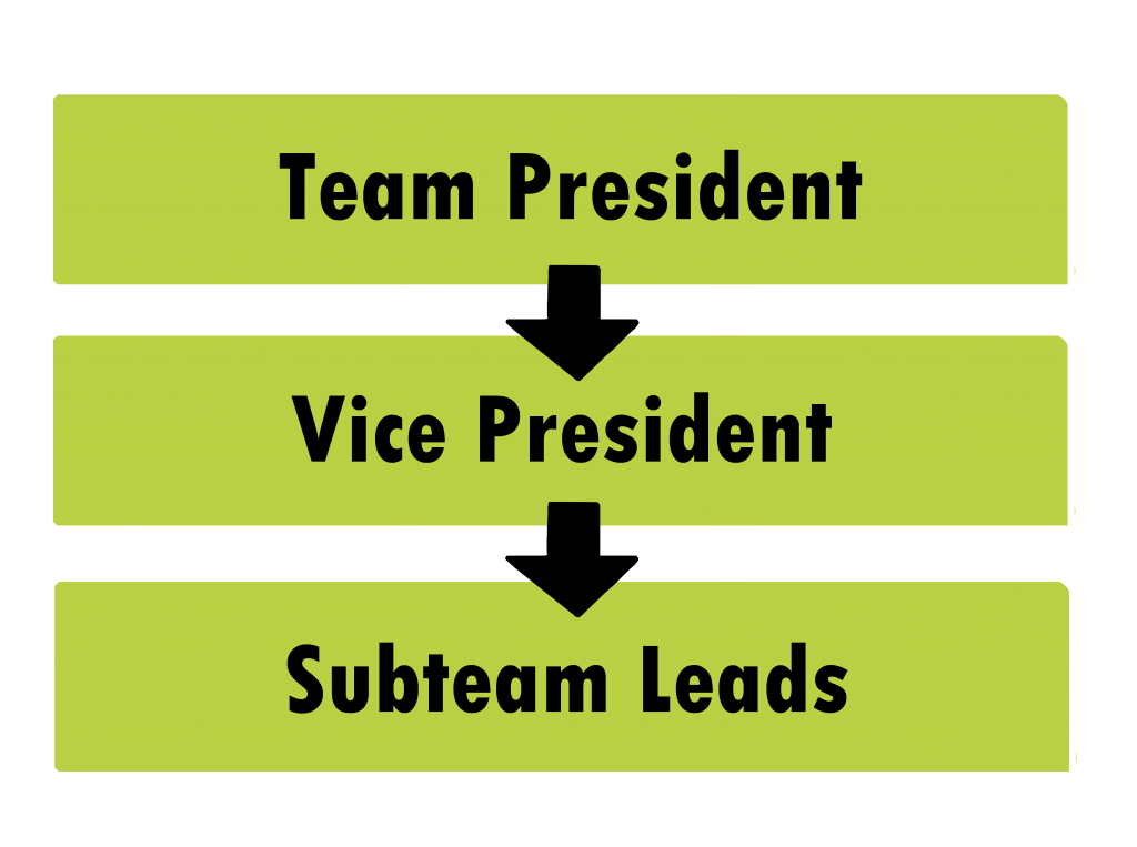 team president to vice president to subteam leads