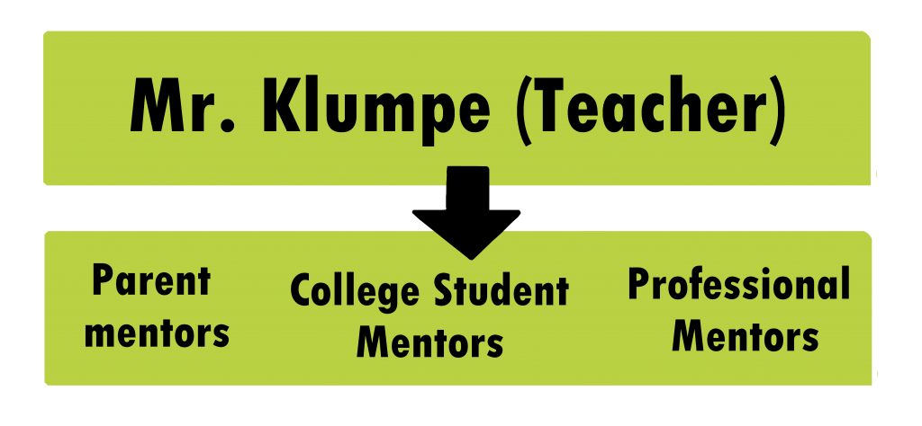 Mr Klumpe (Teacher) to parent college student and professional mentors